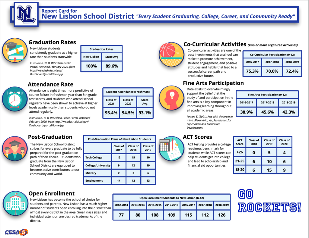 Graphic Overview School Report Card